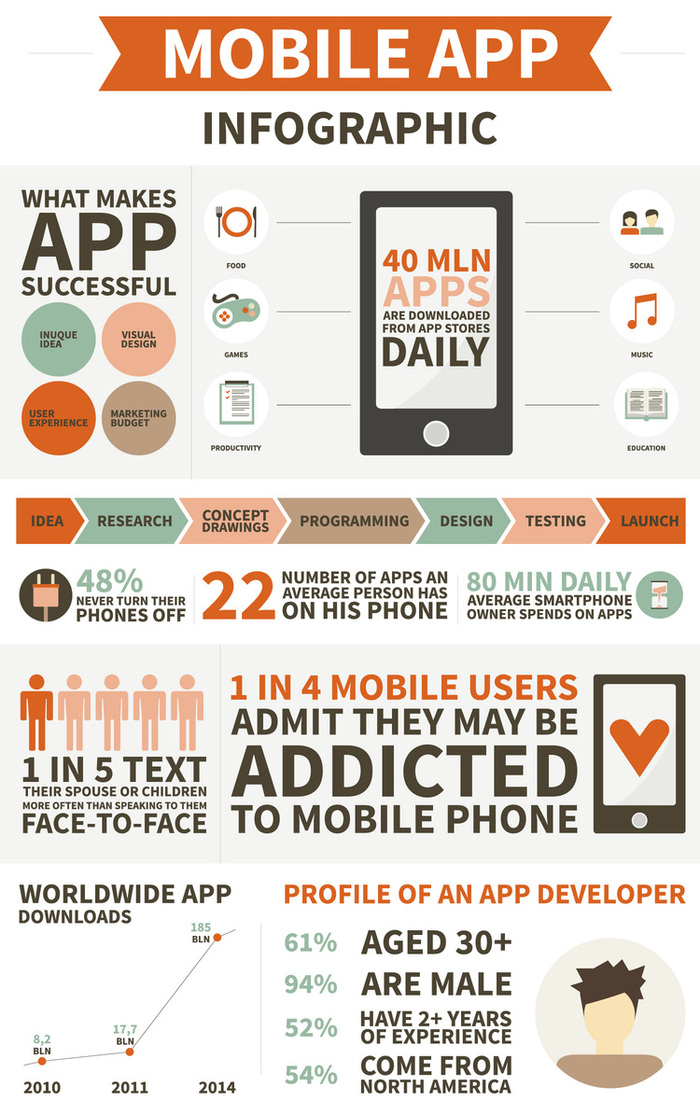 Mobile App Usage By The Numbers Infographic  Forbes